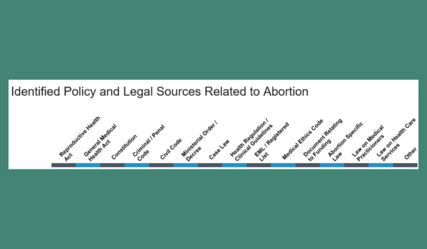 WORLD HEALTH ORGANIZATION – Access to knowledge and the Global Abortion Policies Database